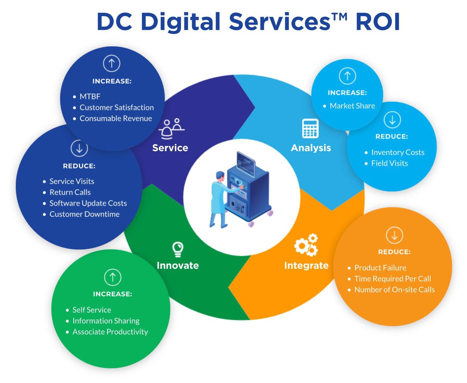 DC-Digital-Services-ROI